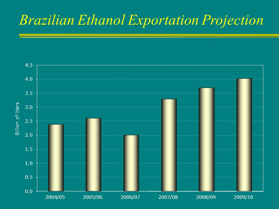 Brazilian Ethanol Exportation Projection 0.0 0.5 1.0 1.5 2.0 2.5 3.0 3.5 4.0 4.5 2004/052005/062006/072007/082008/092009/10 Billion of liters
