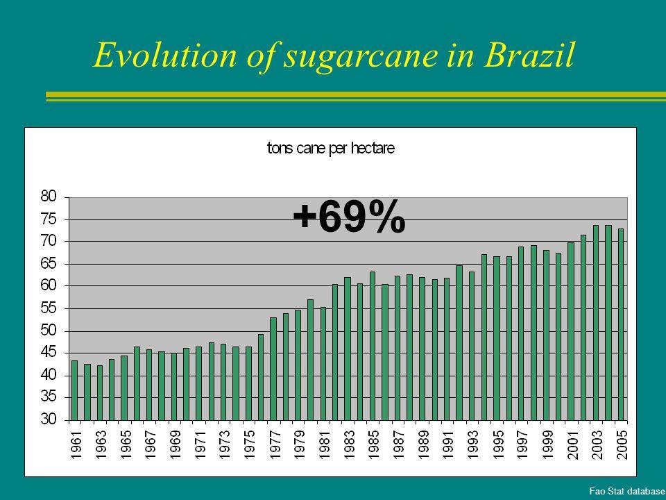 + 420 % Fao Stat database Evolution of sugarcane in Brazil
