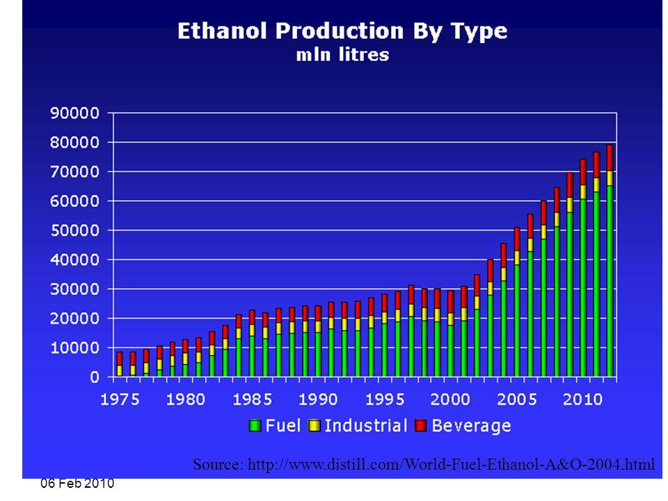 R. Shanthini 06 Feb 2010 Source: http://www.distill.com/World-Fuel-Ethanol-A&O-2004.html