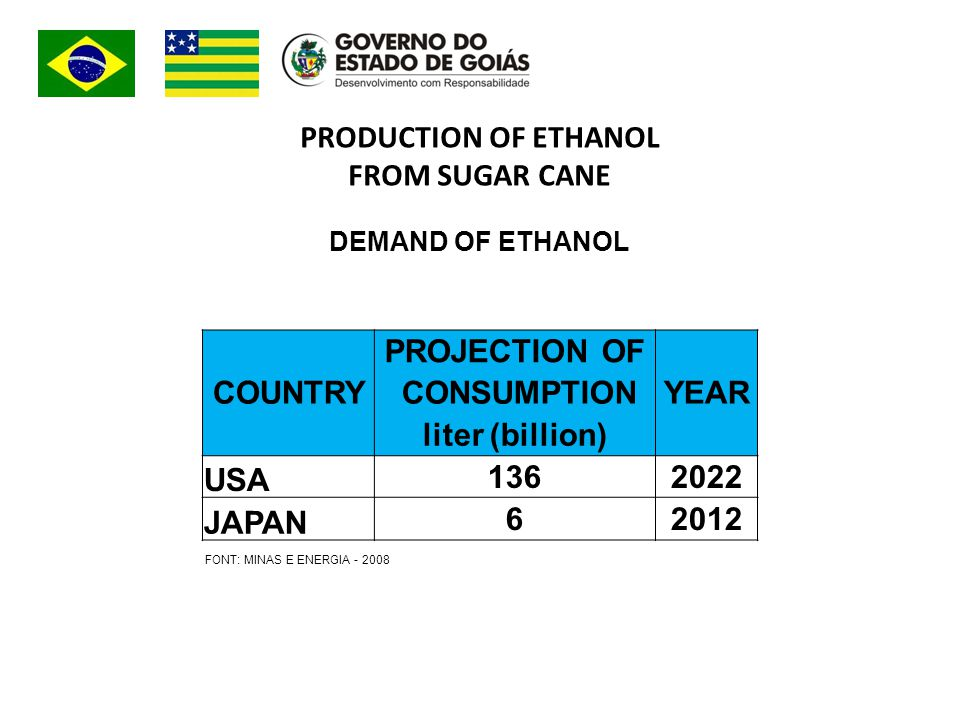 PRODUCTION OF ETHANOL FROM SUGAR CANE DEMAND OF ETHANOL PROJECTION OF COUNTRY CONSUMPTIONYEAR liter (billion) USA 1362022 JAPAN 62012 FONT: MINAS E ENERGIA - 2008