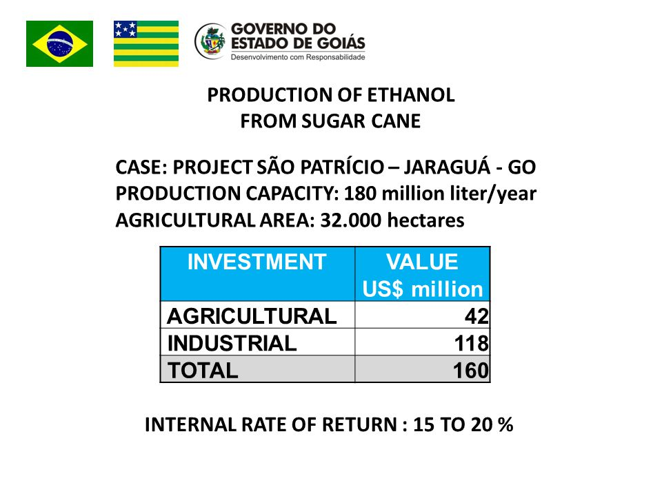 INVESTMENTVALUE US$ million AGRICULTURAL42 INDUSTRIAL118 TOTAL160 PRODUCTION OF ETHANOL FROM SUGAR CANE CASE: PROJECT SÃO PATRÍCIO – JARAGUÁ - GO PRODUCTION CAPACITY: 180 million liter/year AGRICULTURAL AREA: 32.000 hectares INTERNAL RATE OF RETURN : 15 TO 20 %