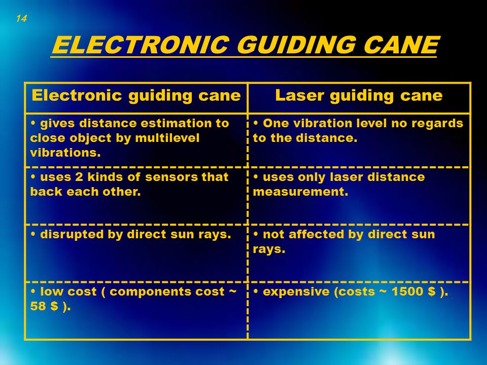 ELECTRONIC GUIDING CANE Electronic guiding caneLaser guiding cane gives distance estimation to close object by multilevel vibrations. One vibration le