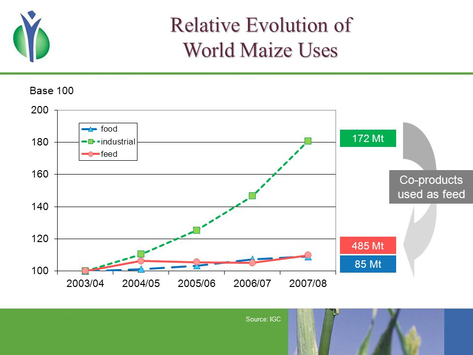 Relative Evolution of World Maize Uses 172 Mt 485 Mt 85 Mt Base 100 Co-products used as feed Source: IGC