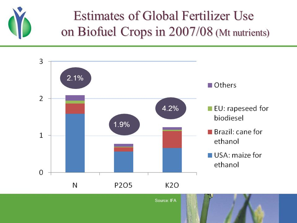 Estimates of Global Fertilizer Use on Biofuel Crops in 2007/08 (Mt nutrients) 2.1% 1.9% 4.2% Source: IFA