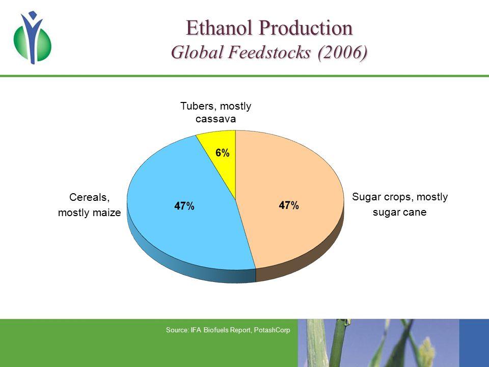 Impact of Biofuels on World Fertilizer Consumption