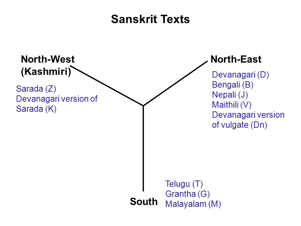 Sanskrit Texts North-West (Kashmiri) North-East South Sarada (Z) Devanagari version of Sarada (K) Telugu (T) Grantha (G) Malayalam (M) Devanagari (D) Bengali (B) Nepali (J) Maithili (V) Devanagari version of vulgate (Dn)