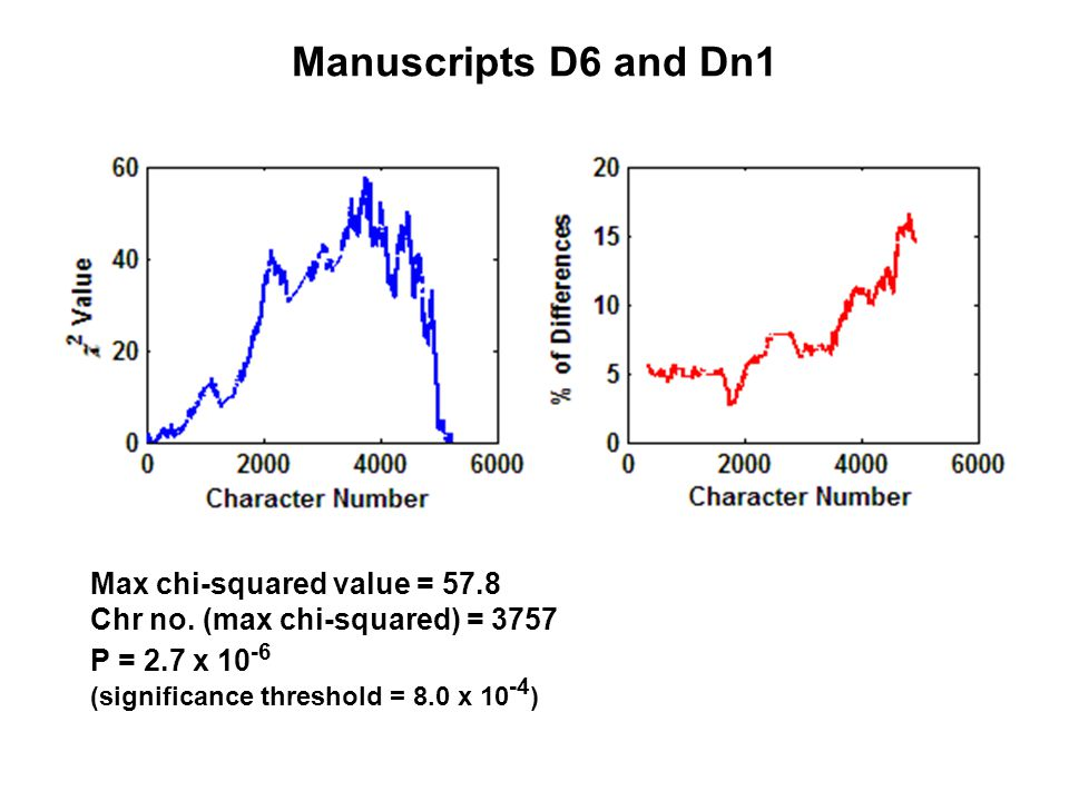 Manuscripts D6 and Dn1 Max chi-squared value = 57.8 Chr no.