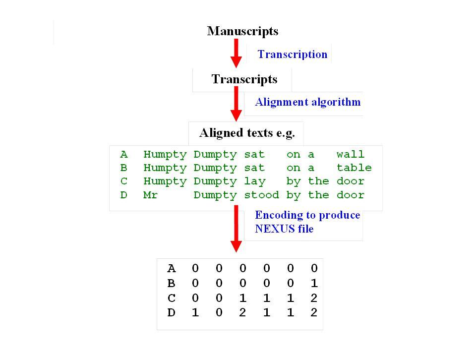 Manuscripts D6 and Dn1 Max chi-squared value = 57.8 Chr no.