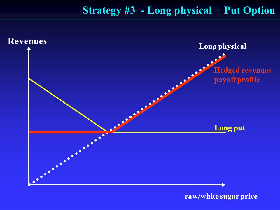 Long put Long physical raw/white sugar price Revenues Hedged revenues payoff profile Strategy #3 - Long physical + Put Option
