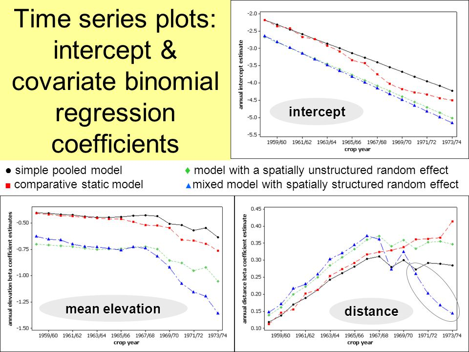 Time series plots: intercept & covariate binomial regression coefficientsintercept ● simple pooled model ■ comparative static model ♦ model with a spatially unstructured random effect ▲ mixed model with spatially structured random effect mean elevation distance