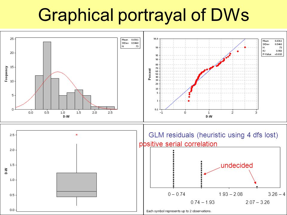 Graphical portrayal of DWs GLM residuals (heuristic using 4 dfs lost) 0 – 0.74 1.93 – 2.08 3.26 – 4 0.74 – 1.93 2.07 – 3.26 undecided positive serial correlation
