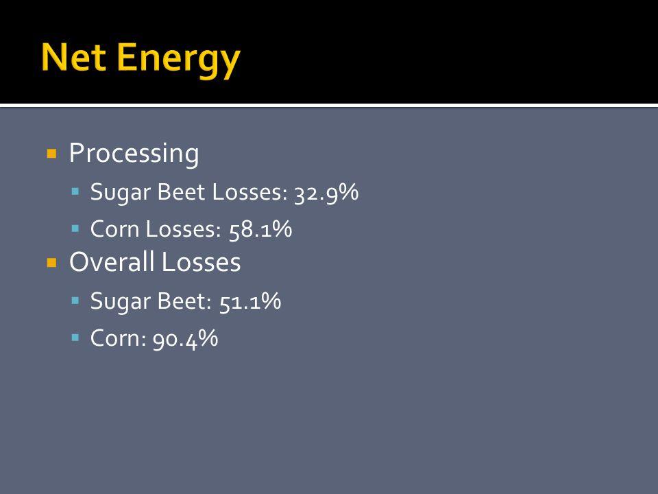  Processing  Sugar Beet Losses: 32.9%  Corn Losses: 58.1%  Overall Losses  Sugar Beet: 51.1%  Corn: 90.4%