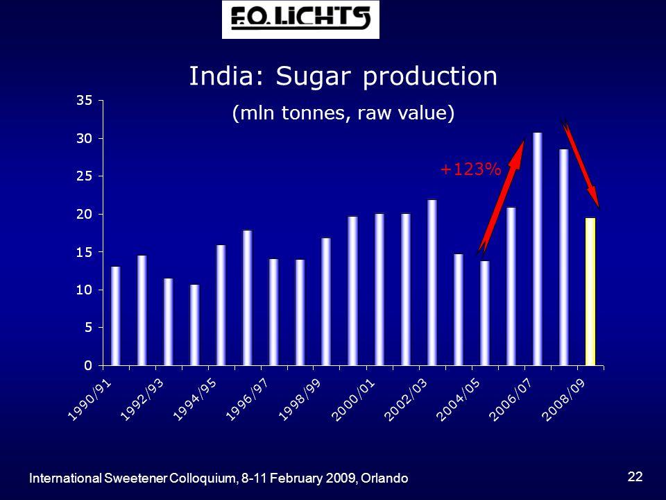 International Sweetener Colloquium, 8-11 February 2009, Orlando 22 +123% India: Sugar production (mln tonnes, raw value)