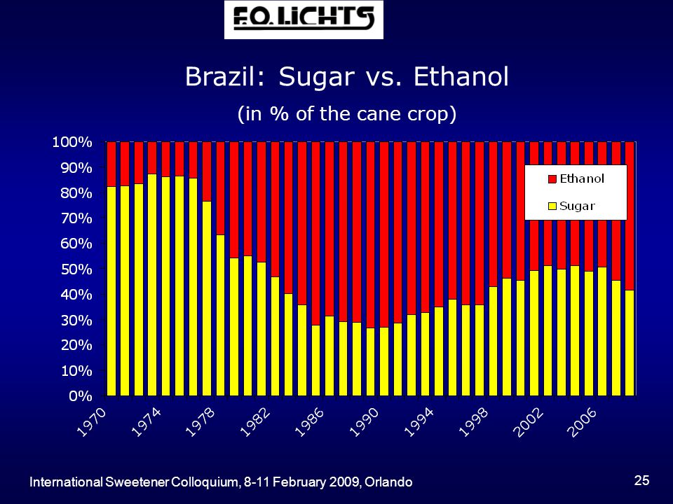 International Sweetener Colloquium, 8-11 February 2009, Orlando 25 Brazil: Sugar vs.