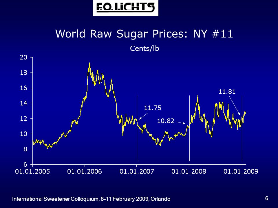 International Sweetener Colloquium, 8-11 February 2009, Orlando 6 World Raw Sugar Prices: NY #11 Cents/lb 11.75 10.82 11.81