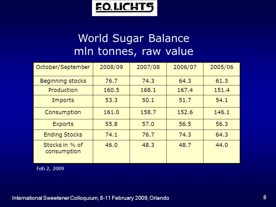 International Sweetener Colloquium, 8-11 February 2009, Orlando 29 Conclusions  2007/08 saw another global surplus with an addition to stocks of about 14 mln t over a period of just two years, elevating the stocks- to-use ratio to 49.1% (179 days of consumption).