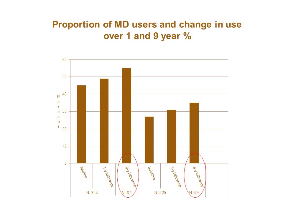 21 May 2013 Home and Health Workshop / Signe Tomsone and Charlotte Löfqvist Proportion of MD users and change in use over 1 and 9 year %