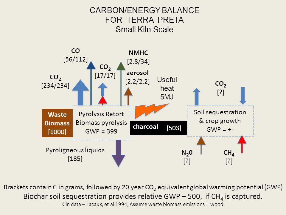 CARBON/ENERGY BALANCE FOR TERRA PRETA Small Kiln Scale Brackets contain C in grams, followed by 20 year CO 2 equivalent global warming potential (GWP) Biochar soil sequestration provides relative GWP – 500, if CH 4 is captured.
