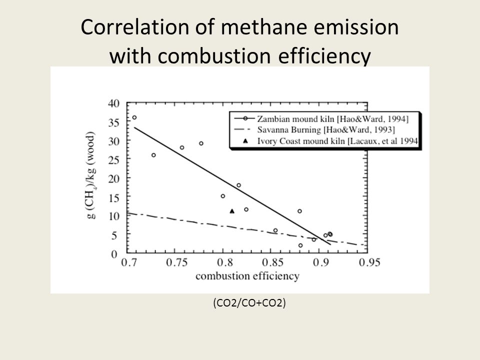 Correlation of methane emission with combustion efficiency (CO2/CO+CO2)