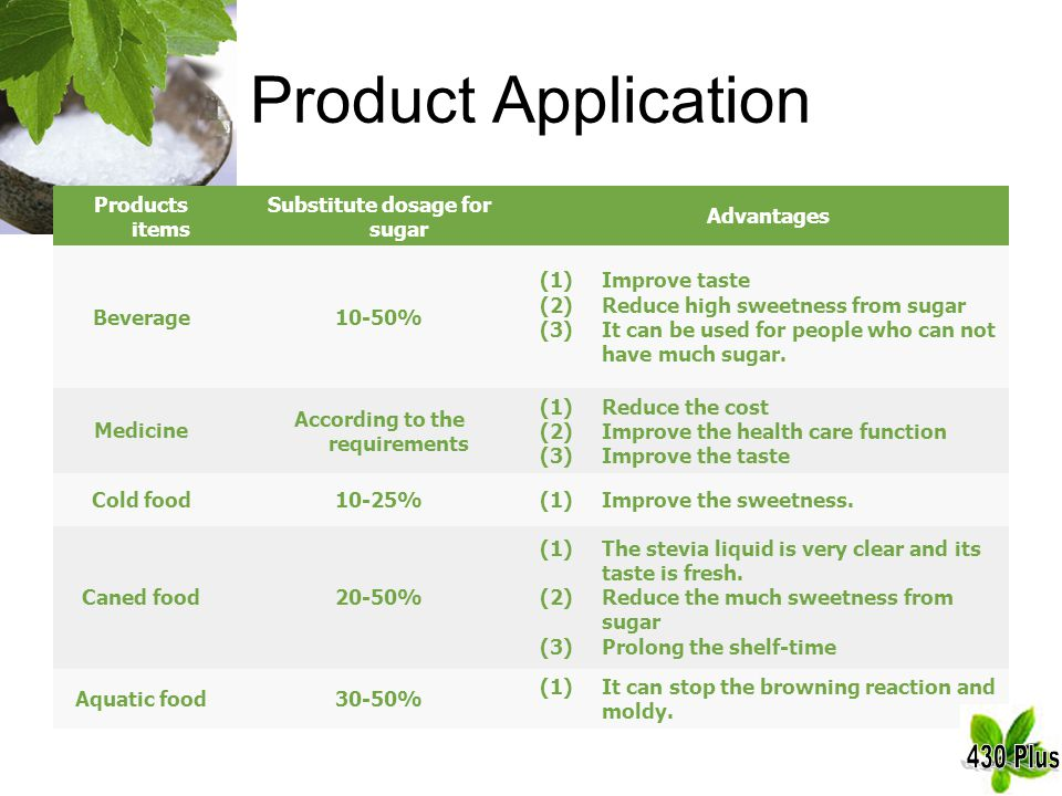 Product Application Products items Substitute dosage for sugar Advantages Beverage10-50% (1)Improve taste (2)Reduce high sweetness from sugar (3)It ca