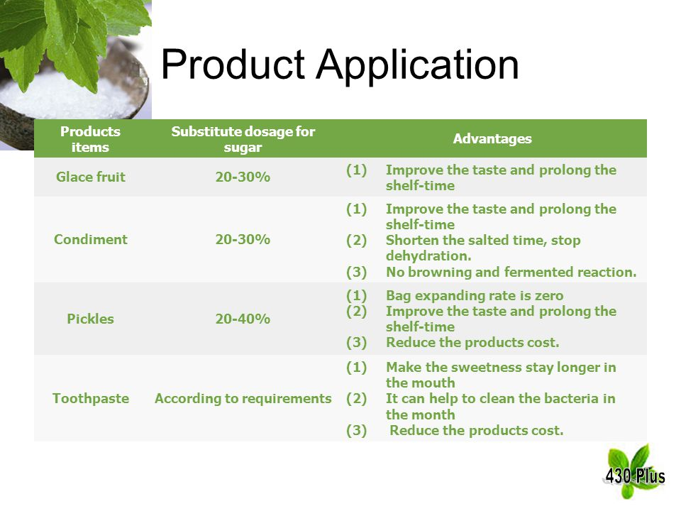 Product Application Products items Substitute dosage for sugar Advantages Glace fruit20-30% (1)Improve the taste and prolong the shelf-time Condiment2
