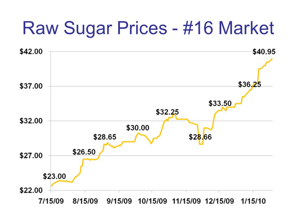 Raw Sugar Prices - #16 Market