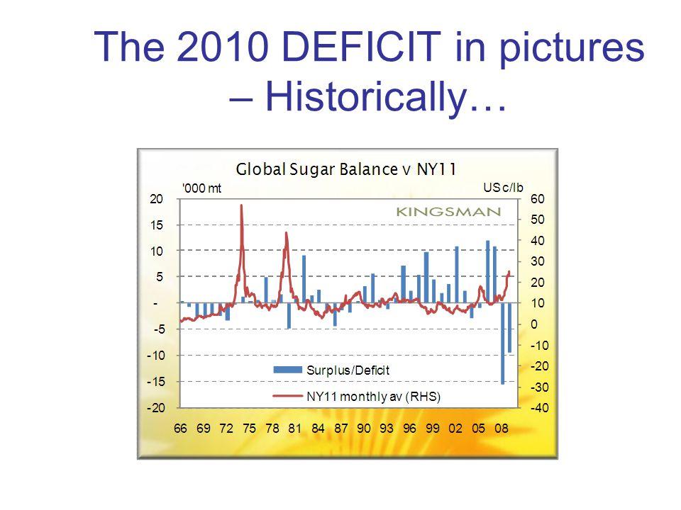 Market Outlook World market deficit becomes very evident in December 2009.