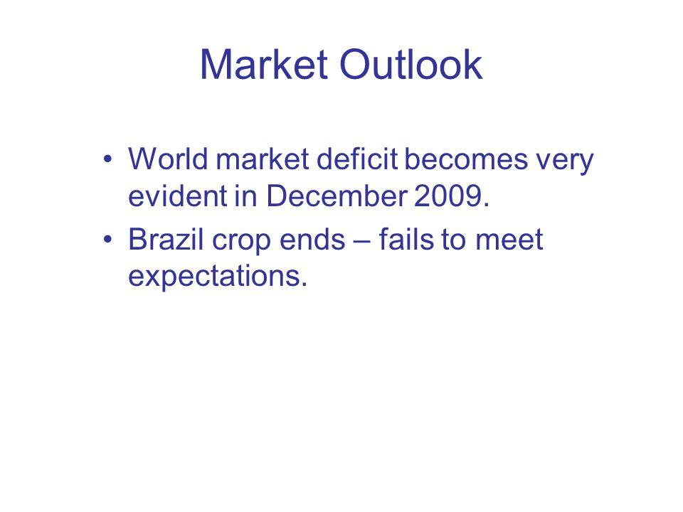 Brazilian Industrial Yields: kg/tonne of cane - bi-weekly Jenkins Sugar Group Source: UNICA