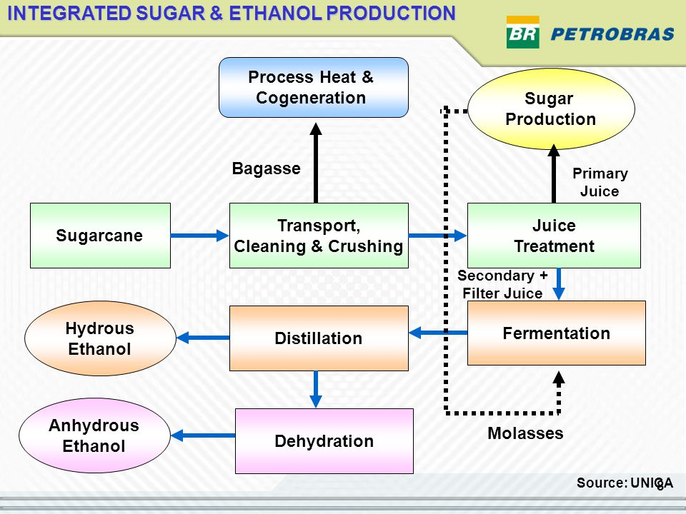 9 Production of Sugar and Ethanol Production of Sugar and Ethanol