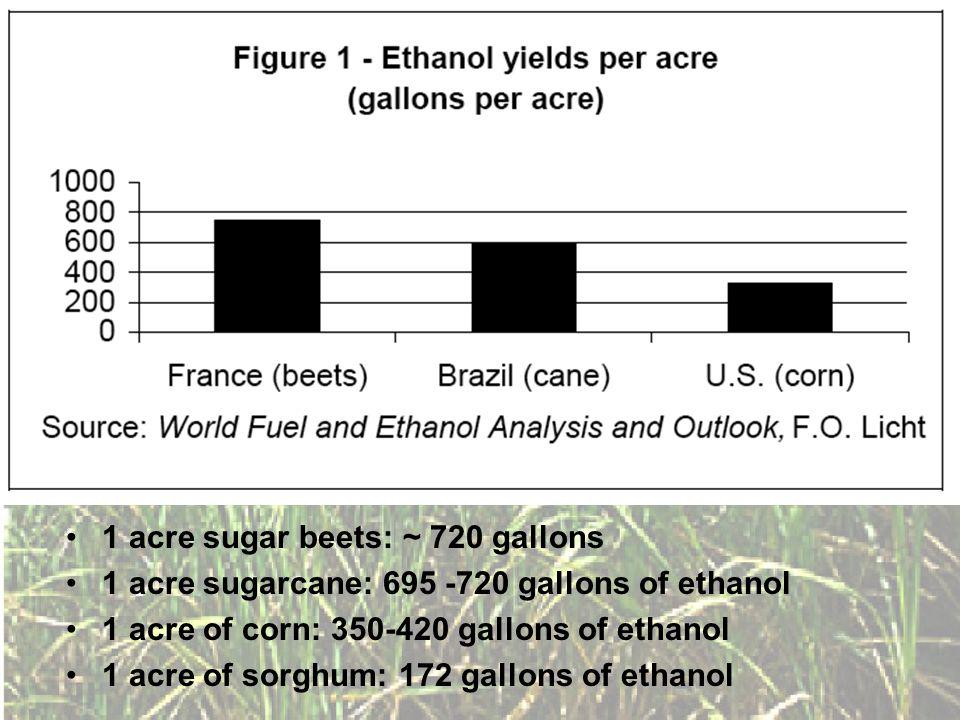 1 acre sugar beets: ~ 720 gallons 1 acre sugarcane: 695 -720 gallons of ethanol 1 acre of corn: 350-420 gallons of ethanol 1 acre of sorghum: 172 gallons of ethanol