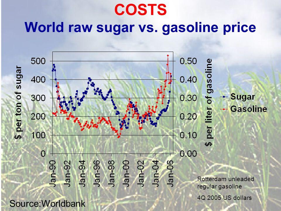 COSTS World raw sugar vs.