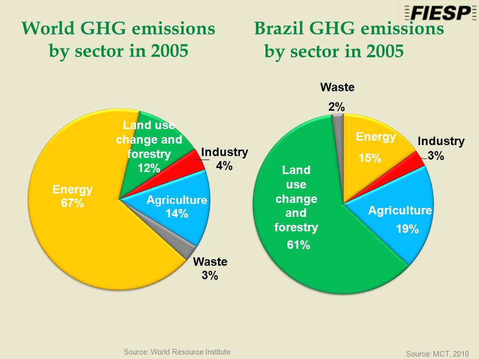World GHG emissions by sector in 2005 Source: World Resource Institute Waste Land use change and forestry Agriculture Energy Brazil GHG emissions by sector in 2005 Source: MCT, 2010 Land use change and forestry 12%