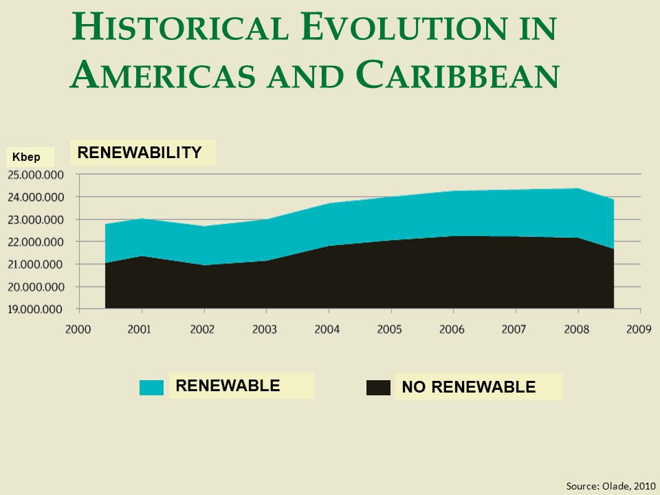 H ISTORICAL E VOLUTION IN A MERICAS AND C ARIBBEAN Source: Olade, 2010 RENEWABLE NO RENEWABLE RENEWABILITY Kbep