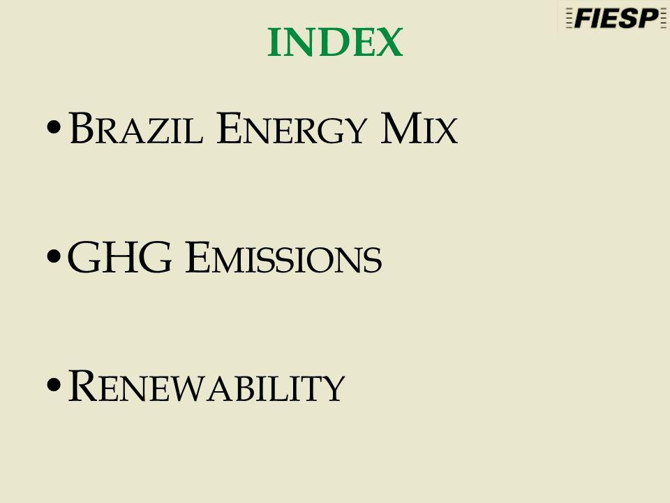 INDEX B RAZIL E NERGY M IX GHG E MISSIONS R ENEWABILITY