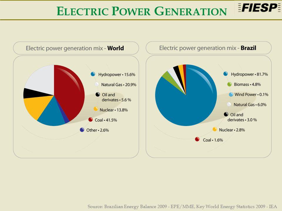 E LECTRIC P OWER G ENERATION Source: Brazilian Energy Balance 2009 - EPE/MME, Key World Energy Statistics 2009 - IEA