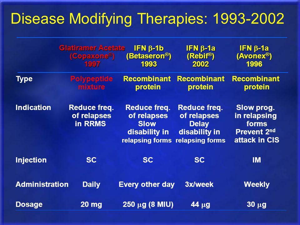 Disease Modifying Therapies: 1993-2002 IFN  -1a (Avonex ® ) 1996 IFN  -1a (Rebif ® ) 2002 IFN  -1b (Betaseron ® ) 1993 Glatiramer Acetate (Copaxone