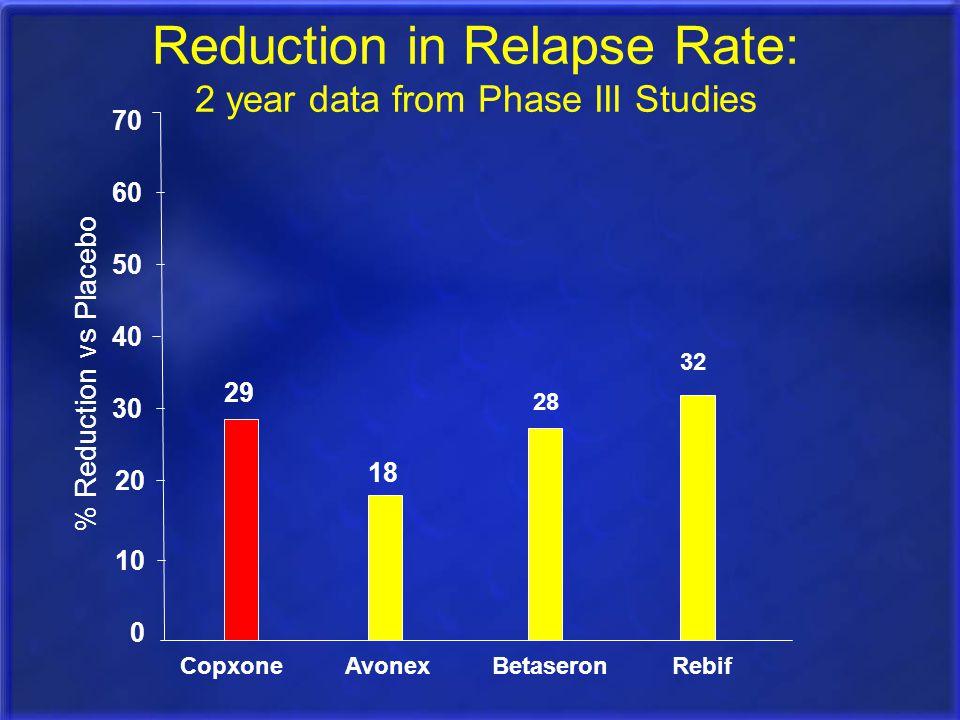 0 10 20 30 40 50 % Reduction vs Placebo Reduction in Relapse Rate: 2 year data from Phase III Studies 28 Betaseron 32 Rebif 18 Avonex 29 Copxone 60 70