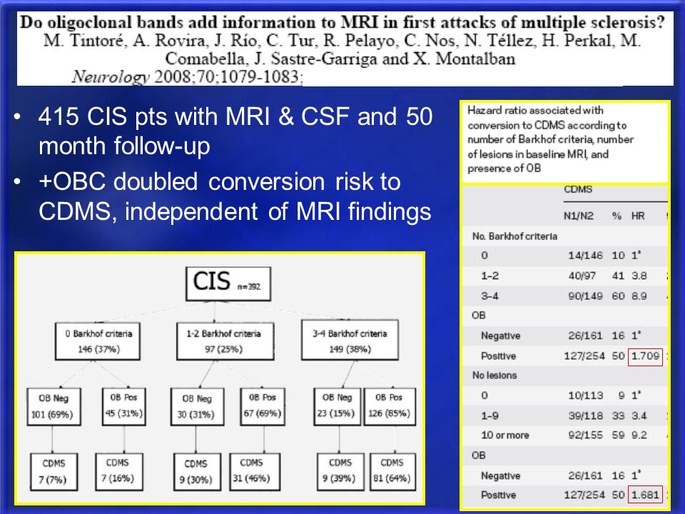 415 CIS pts with MRI & CSF and 50 month follow-up +OBC doubled conversion risk to CDMS, independent of MRI findings