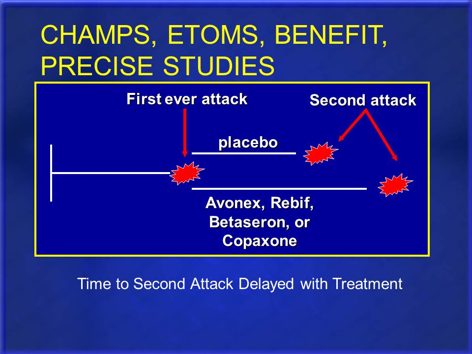 placebo Avonex, Rebif, Betaseron, or Copaxone Time to Second Attack Delayed with Treatment First ever attack CHAMPS, ETOMS, BENEFIT, PRECISE STUDIES S