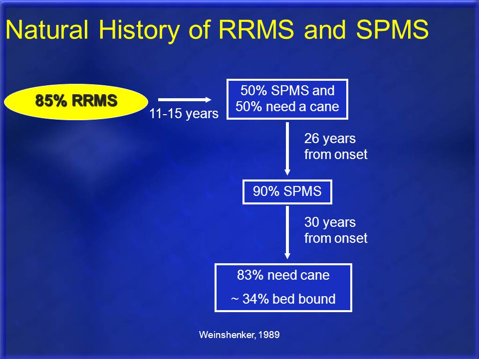Weinshenker, 1989 85% RRMS 50% SPMS and 50% need a cane 90% SPMS 11-15 years 26 years from onset Natural History of RRMS and SPMS 30 years from onset