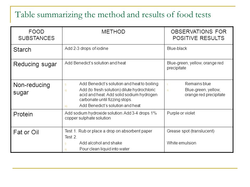 Table summarizing the method and results of food tests FOOD SUBSTANCES METHODOBSERVATIONS FOR POSITIVE RESULTS Starch Add 2-3 drops of iodineBlue-blac