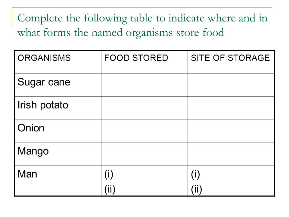 Complete the following table to indicate where and in what forms the named organisms store food ORGANISMSFOOD STOREDSITE OF STORAGE Sugar cane Irish potato Onion Mango Man(i) (ii) (i) (ii)