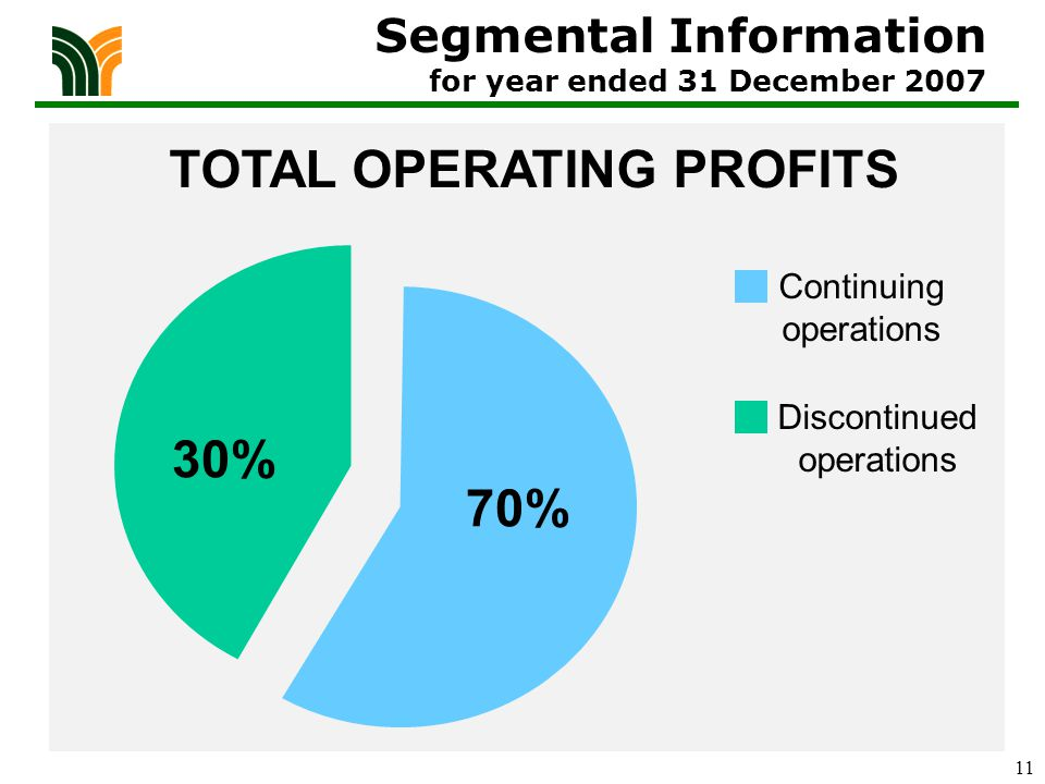 11 Segmental Information for year ended 31 December 2007 70% 30% Continuing operations Discontinued operations TOTAL OPERATING PROFITS
