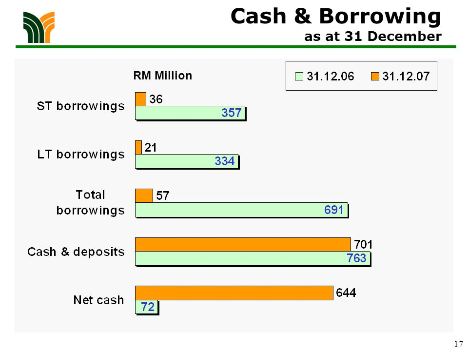 17 RM Million Cash & Borrowing as at 31 December