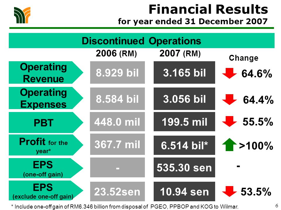 6 8.929 bil3.165 bil 8.584 bil3.056 bil 2006 (RM) 2007 (RM) Change 64.6% 64.4% Discontinued Operations Operating Revenue Operating Expenses PBT EPS (one-off gain) 448.0 mil199.5 mil >100% -535.30 sen Financial Results for year ended 31 December 2007 * Include one-off gain of RM6.346 billion from disposal of PGEO, PPBOP and KOG to Wilmar.