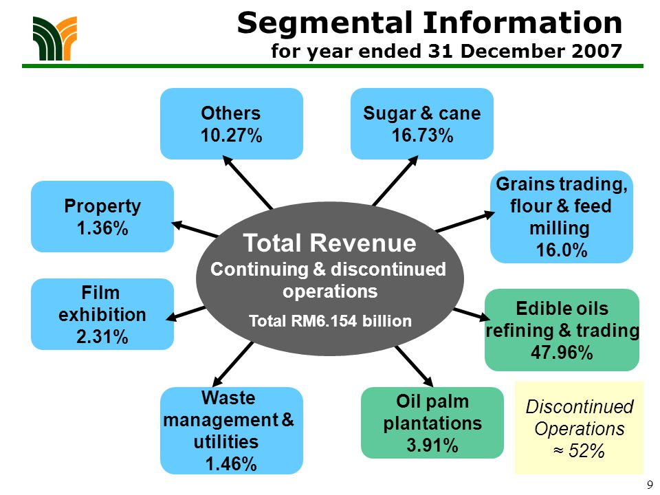 10 Sugar & cane 34.95% Grains trading, flour & feed milling 33.44% Waste management & utilities 3.06% Film exhibition 4.82% Property 2.84% Others 20.89% Revenue Continuing operations Total RM2.989 billion Segmental Information for year ended 31 December 2007