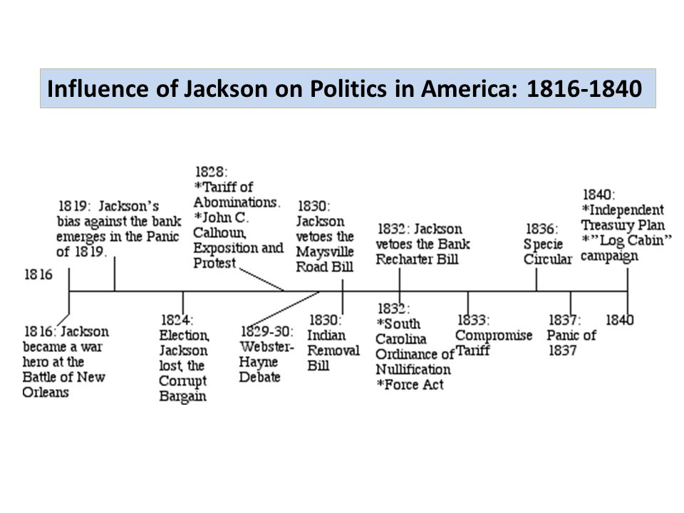 Influence of Jackson on Politics in America: 1816-1840