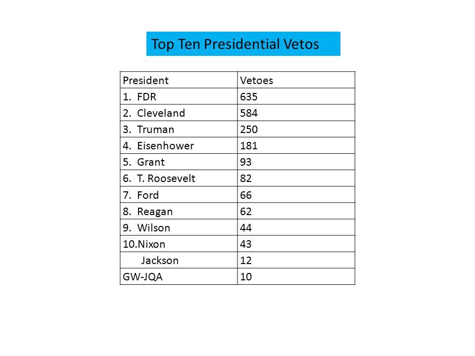 PresidentVetoes 1. FDR635 2. Cleveland584 3. Truman250 4.