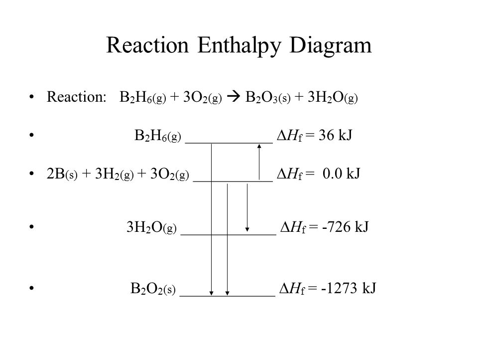 Reaction Enthalpy Diagram Reaction: B 2 H 6 (g) + 3O 2 (g)  B 2 O 3 (s) + 3H 2 O (g) B 2 H 6 (g) ___________  H f = 36 kJ 2B (s) + 3H 2 (g) + 3O 2 (