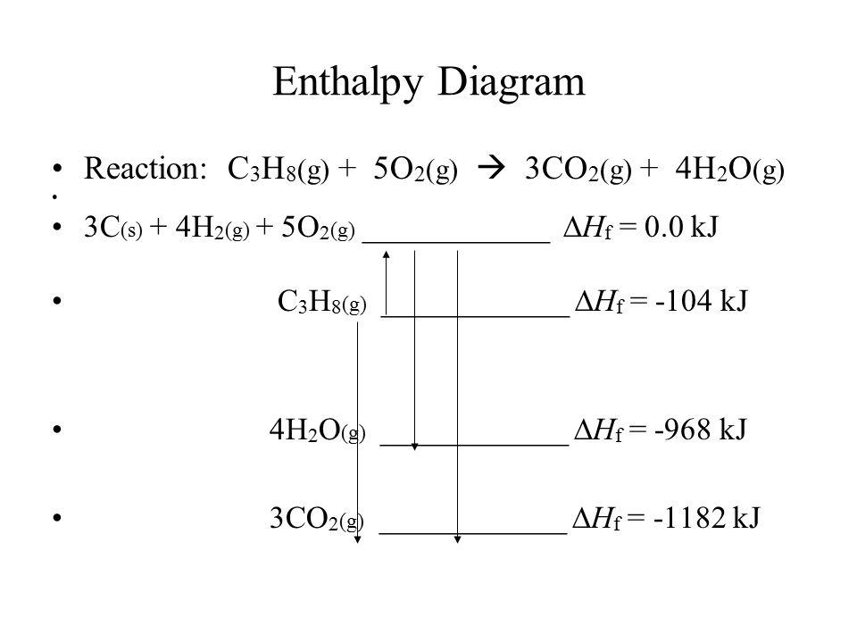 Enthalpy Diagram Reaction: C 3 H 8 (g) + 5O 2 (g)  3CO 2 (g) + 4H 2 O (g) 3C (s) + 4H 2 (g) + 5O 2 (g) ____________  H f = 0.0 kJ C 3 H 8 (g) ______